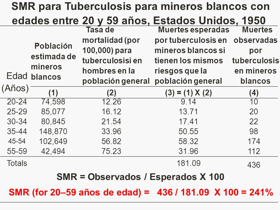 SMR para Tuberculosis para mineros blancos con edades entre 20 y 59 años, Estados Unidos, 1950
