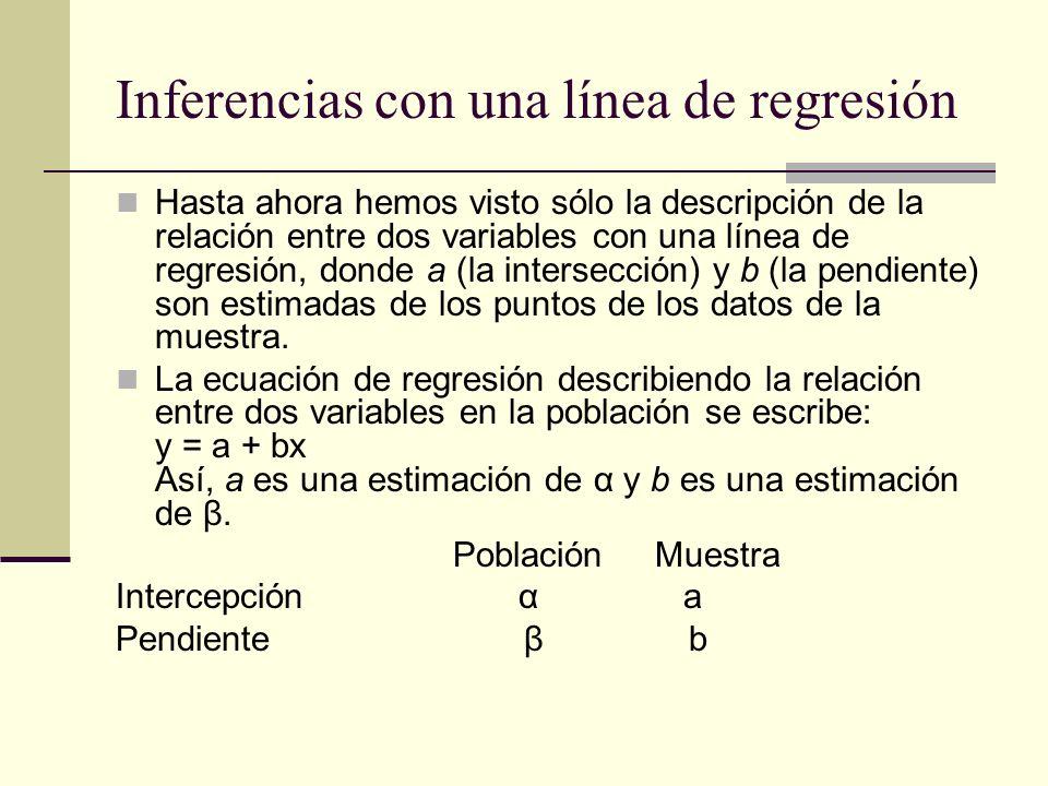 Inferencias con una línea de regresión