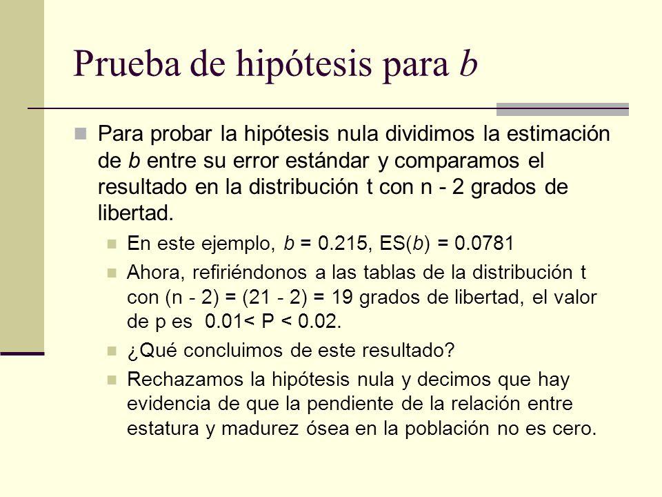 Prueba de hipótesis para b