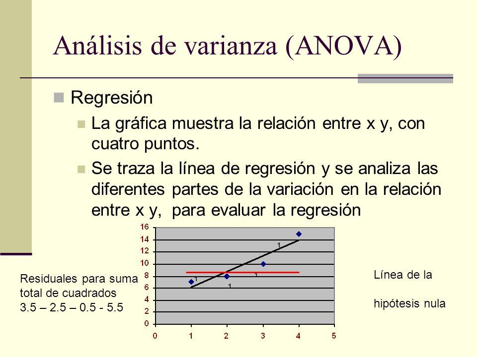 Análisis de varianza (ANOVA)