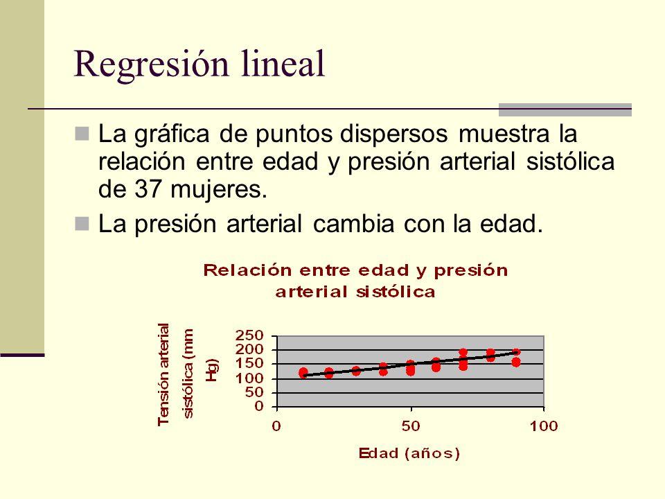 Regresión lineal La gráfica de puntos dispersos muestra la relación entre edad y presión arterial sistólica de 37 mujeres.