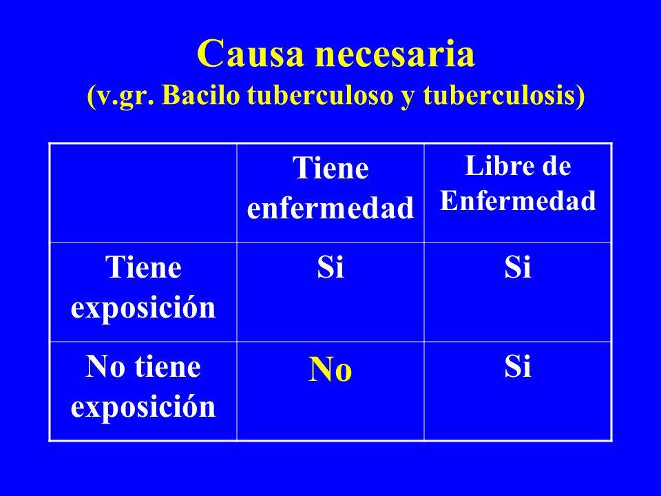 Causa necesaria (v.gr. Bacilo tuberculoso y tuberculosis)
