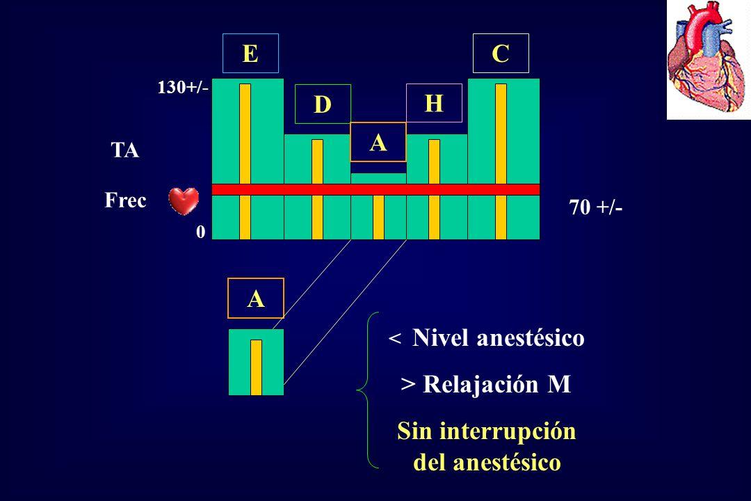 Sin interrupción del anestésico