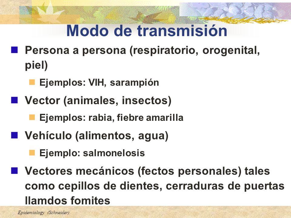 Modo de transmisión Persona a persona (respiratorio, orogenital, piel)