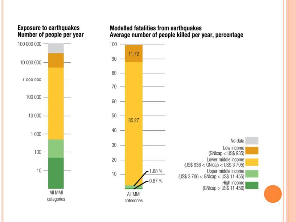 La columna de la izquierda demuestra que las personas que viven en países de bajo-medio ingreso están en mayor riesgo de exposición a los terremotos.