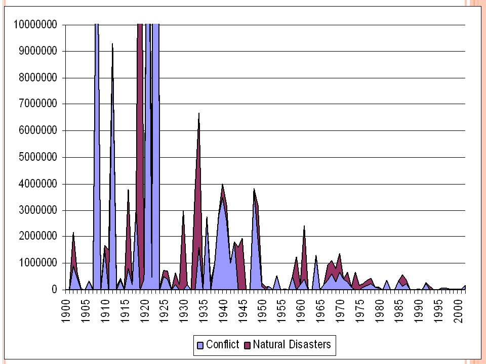 Muertes por año han declinado actualmente en largo periodo, estos datos son del Centro de investigación sobre la Epidemiología de los desastres.