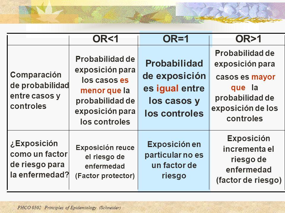 OR<1 OR=1. OR>1. Probabilidad de exposición es igual entre los casos y los controles. Probabilidad de exposición para.