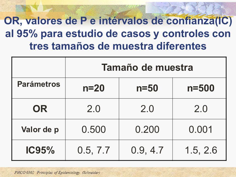 OR, valores de P e intérvalos de confianza(IC) al 95% para estudio de casos y controles con tres tamaños de muestra diferentes