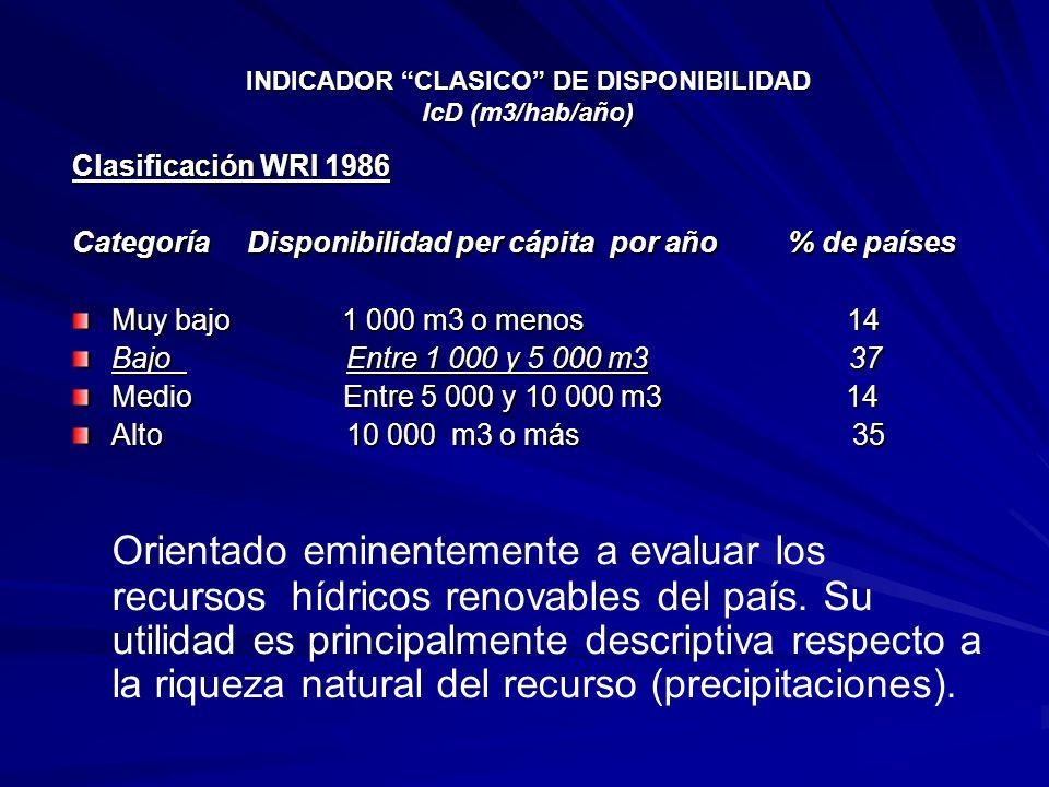 INDICADOR CLASICO DE DISPONIBILIDAD IcD (m3/hab/año)