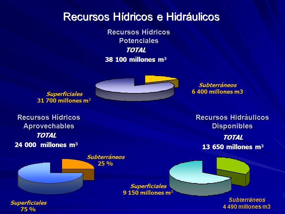 Recursos Hídricos e Hidráulicos