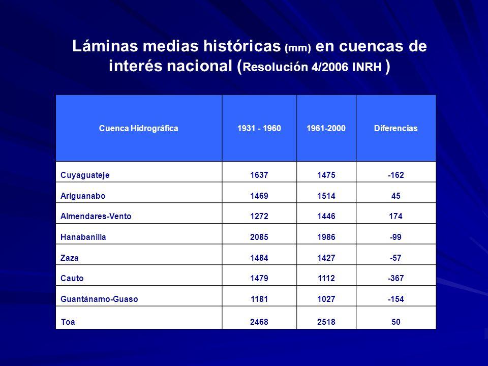 Láminas medias históricas (mm) en cuencas de interés nacional (Resolución 4/2006 INRH )