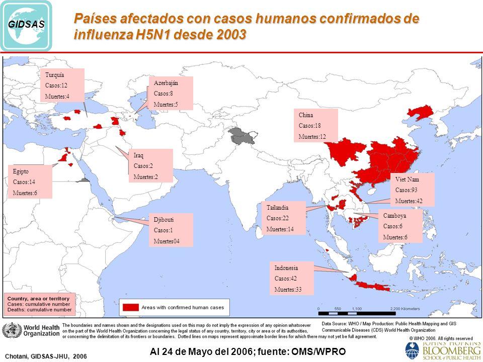 Países afectados con casos humanos confirmados de influenza H5N1 desde 2003