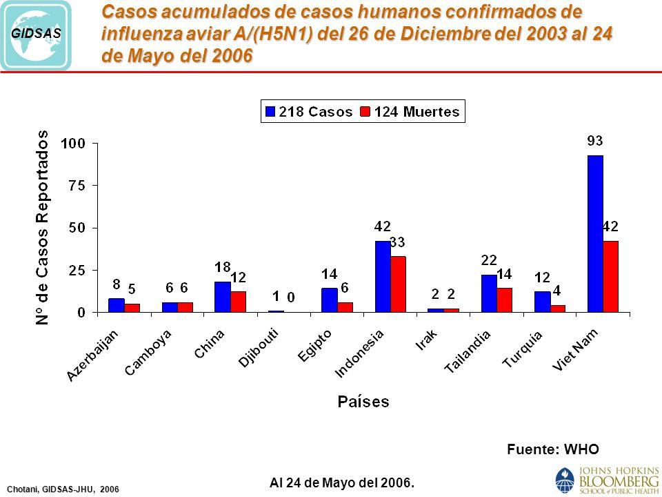 Casos acumulados de casos humanos confirmados de influenza aviar A/(H5N1) del 26 de Diciembre del 2003 al 24 de Mayo del 2006