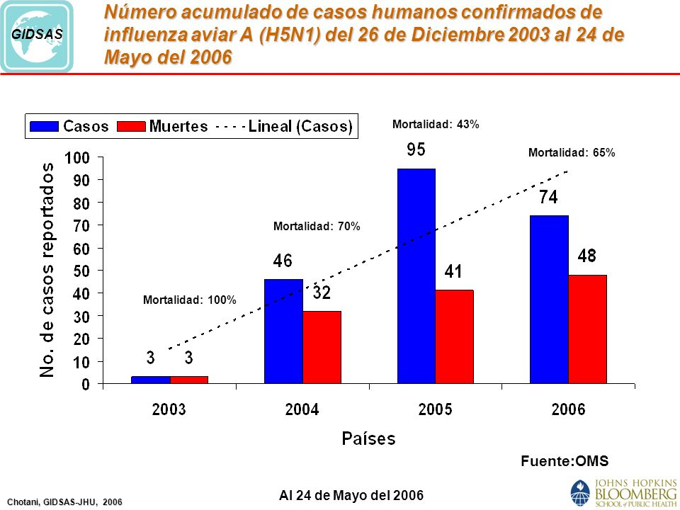 Número acumulado de casos humanos confirmados de influenza aviar A (H5N1) del 26 de Diciembre 2003 al 24 de Mayo del 2006