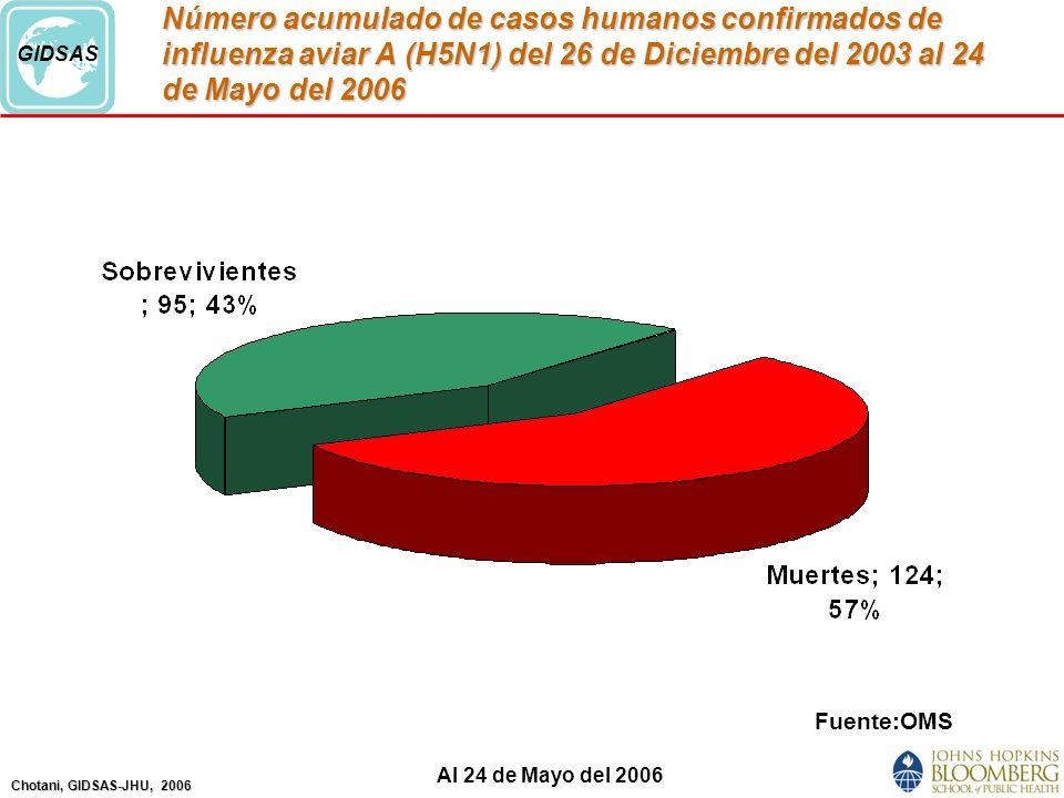 Número acumulado de casos humanos confirmados de influenza aviar A (H5N1) del 26 de Diciembre del 2003 al 24 de Mayo del 2006