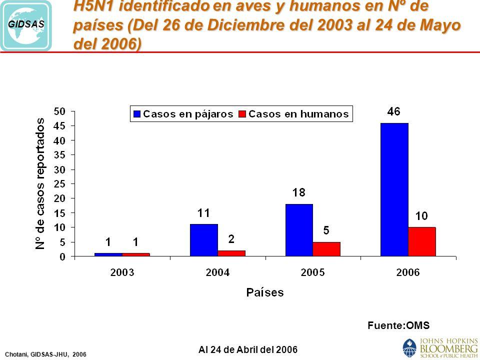 H5N1 identificado en aves y humanos en Nº de países (Del 26 de Diciembre del 2003 al 24 de Mayo del 2006)