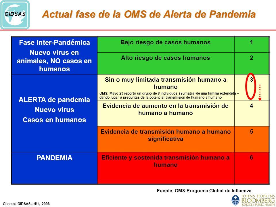 Actual fase de la OMS de Alerta de Pandemia