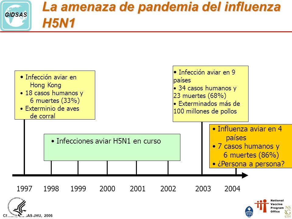La amenaza de pandemia del influenza H5N1