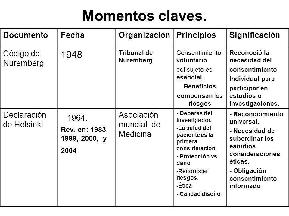 Momentos claves. 1964. 1948 Documento Fecha Organización Principios
