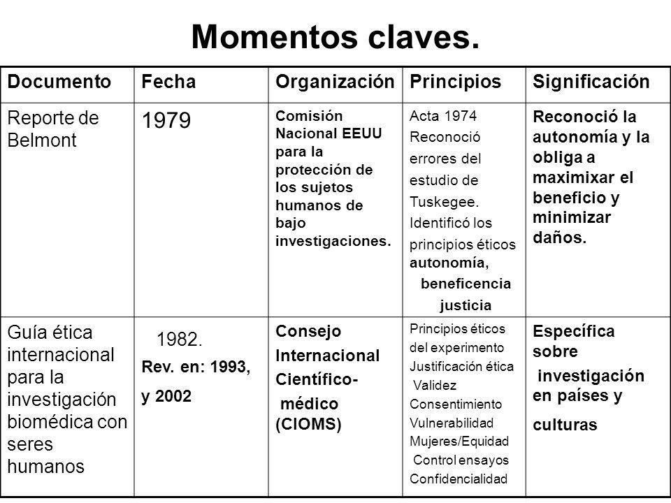 Momentos claves. 1982. 1979 Documento Fecha Organización Principios