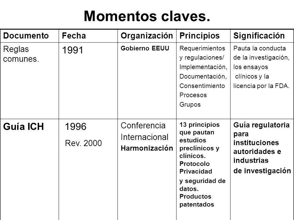 Momentos claves. Rev. 2000 1991 Guía ICH 1996 Documento Fecha
