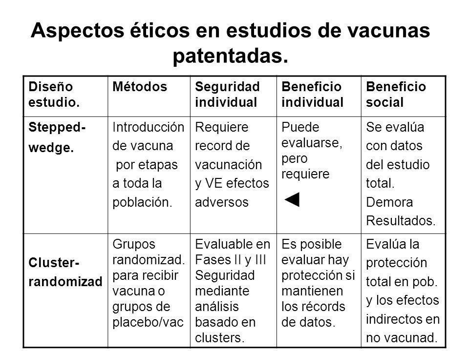 Aspectos éticos en estudios de vacunas patentadas.