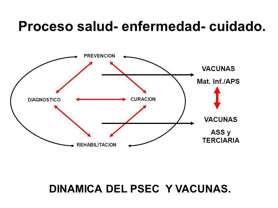 Proceso salud- enfermedad- cuidado.