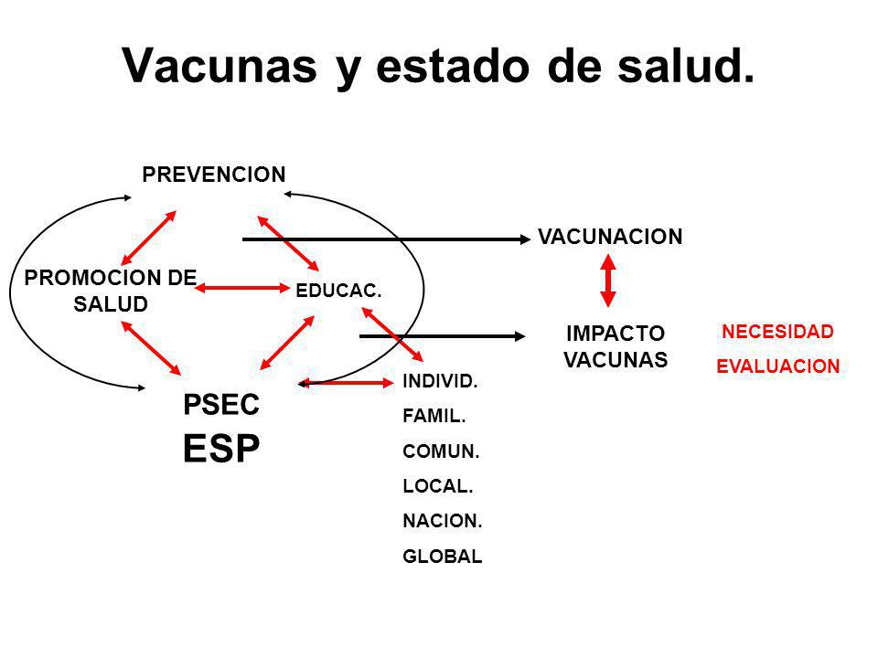Vacunas y estado de salud.