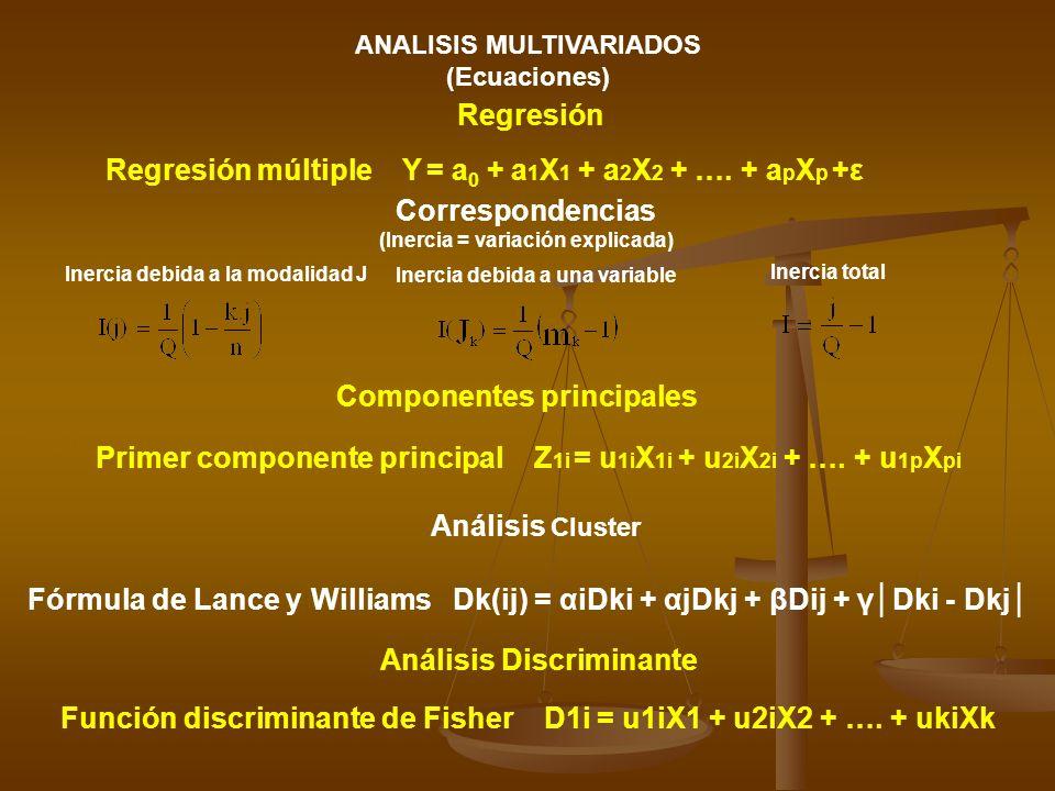 ANALISIS MULTIVARIADOS (Inercia = variación explicada)