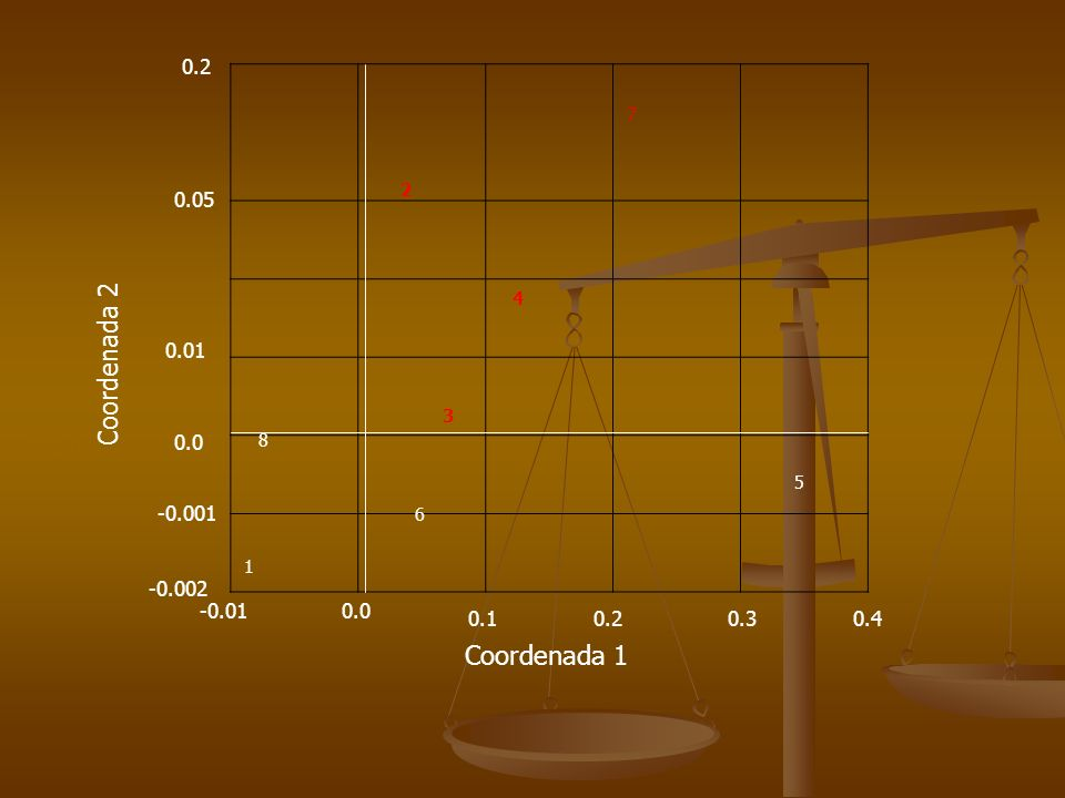 Coordenada 2 Coordenada 1 0.2 0.05 0.01 0.0 -0.001 -0.002 -0.01 0.0