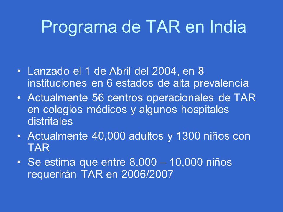 Programa de TAR en India