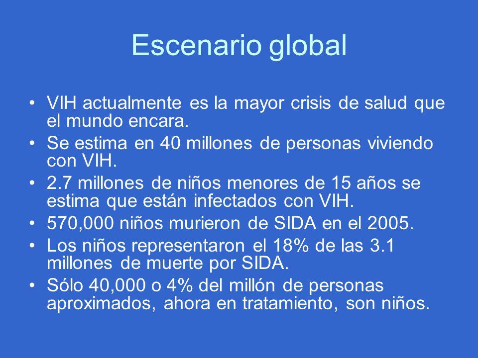 Escenario global VIH actualmente es la mayor crisis de salud que el mundo encara. Se estima en 40 millones de personas viviendo con VIH.