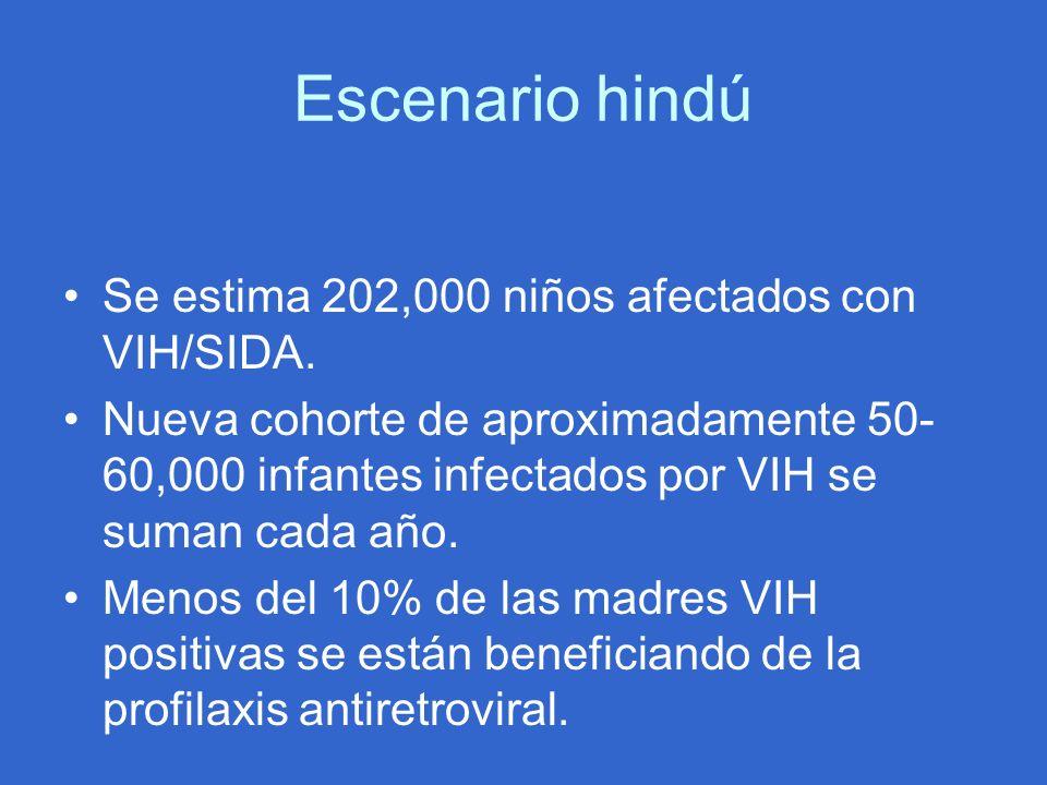 Escenario hindú Se estima 202,000 niños afectados con VIH/SIDA.