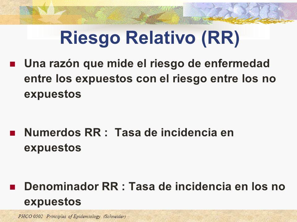 Riesgo Relativo (RR) Una razón que mide el riesgo de enfermedad entre los expuestos con el riesgo entre los no expuestos.