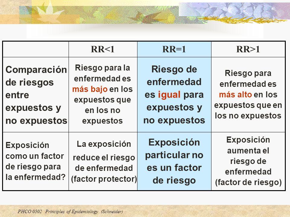 Comparación de riesgos entre expuestos y no expuestos