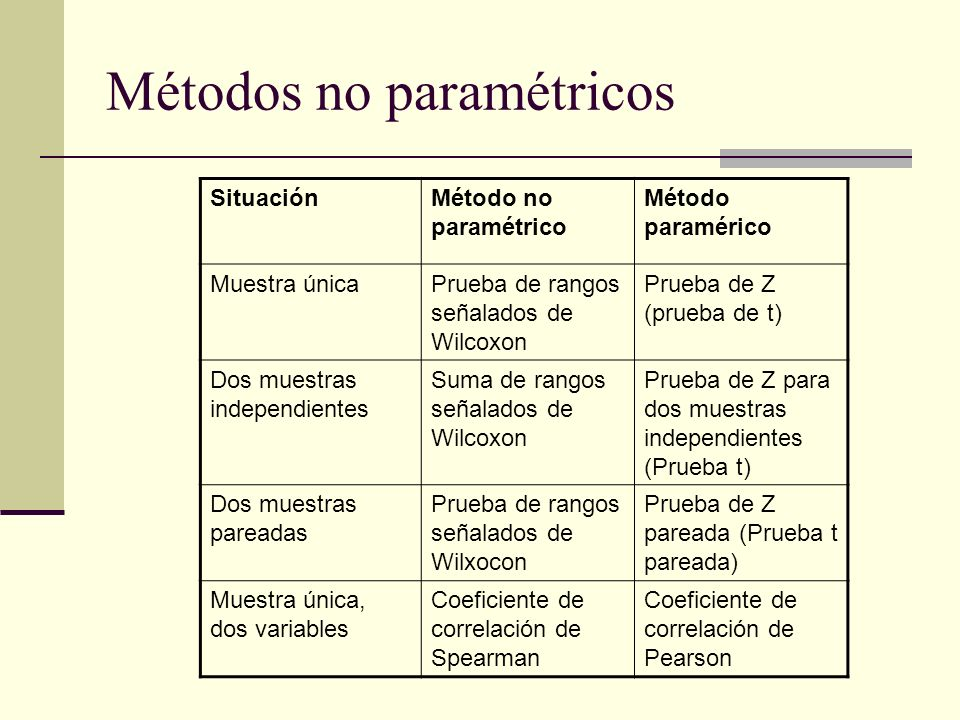 Métodos no paramétricos