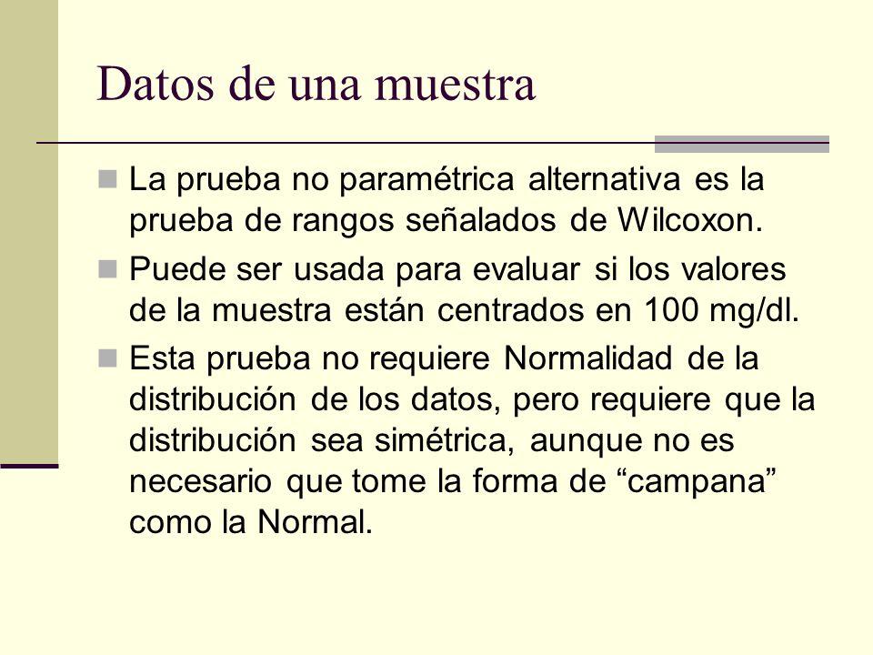 Datos de una muestra La prueba no paramétrica alternativa es la prueba de rangos señalados de Wilcoxon.