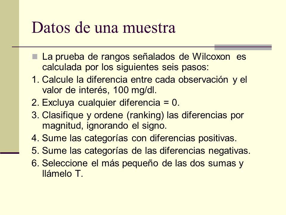 Datos de una muestra La prueba de rangos señalados de Wilcoxon es calculada por los siguientes seis pasos: