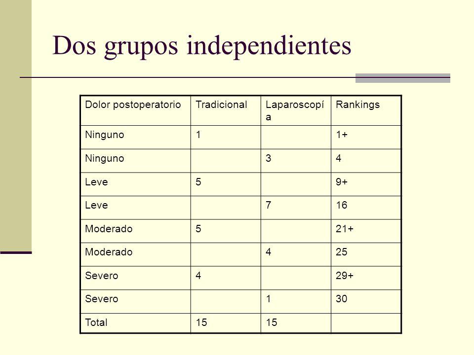 Dos grupos independientes