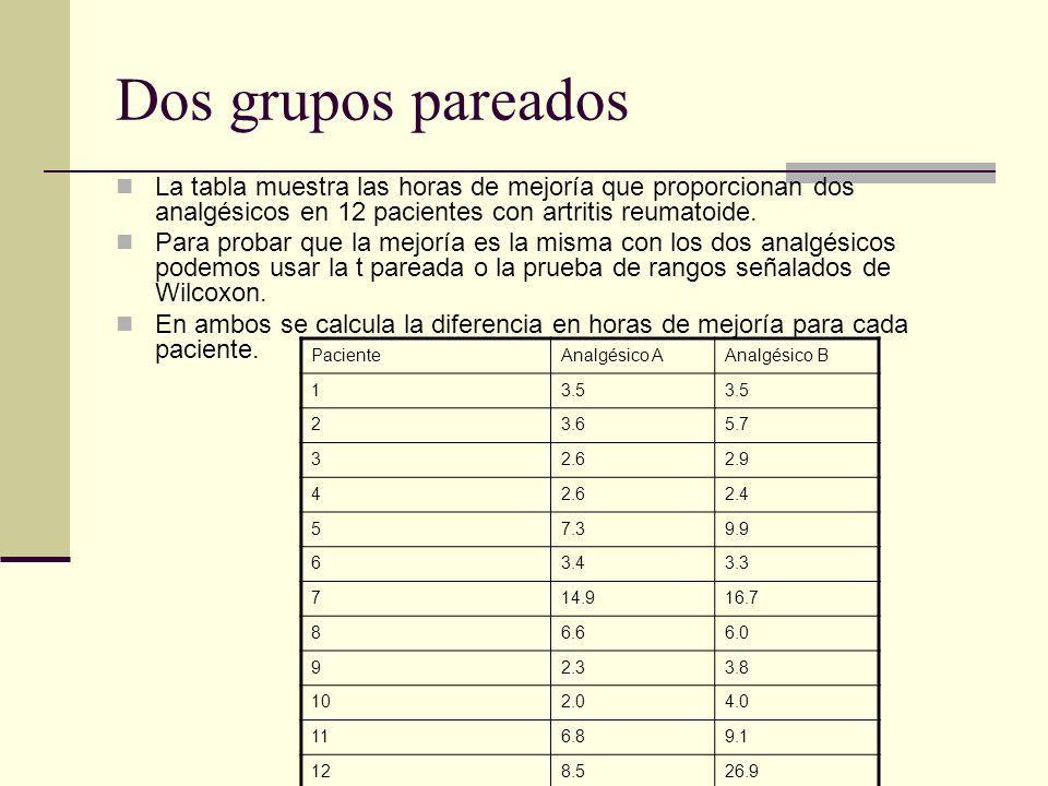 Dos grupos pareados La tabla muestra las horas de mejoría que proporcionan dos analgésicos en 12 pacientes con artritis reumatoide.
