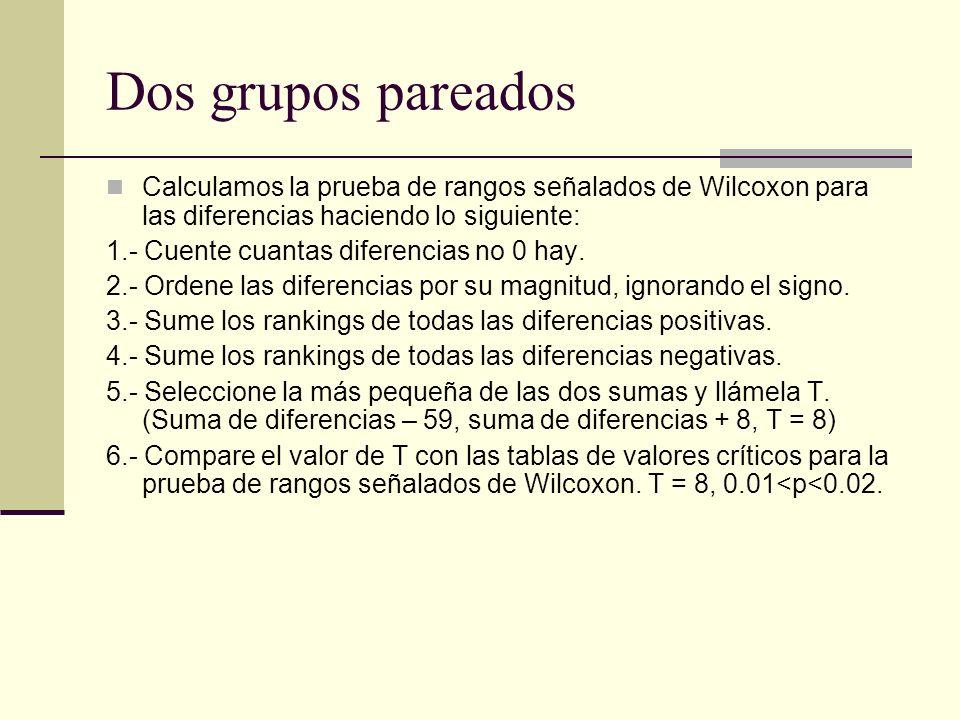 Dos grupos pareados Calculamos la prueba de rangos señalados de Wilcoxon para las diferencias haciendo lo siguiente: