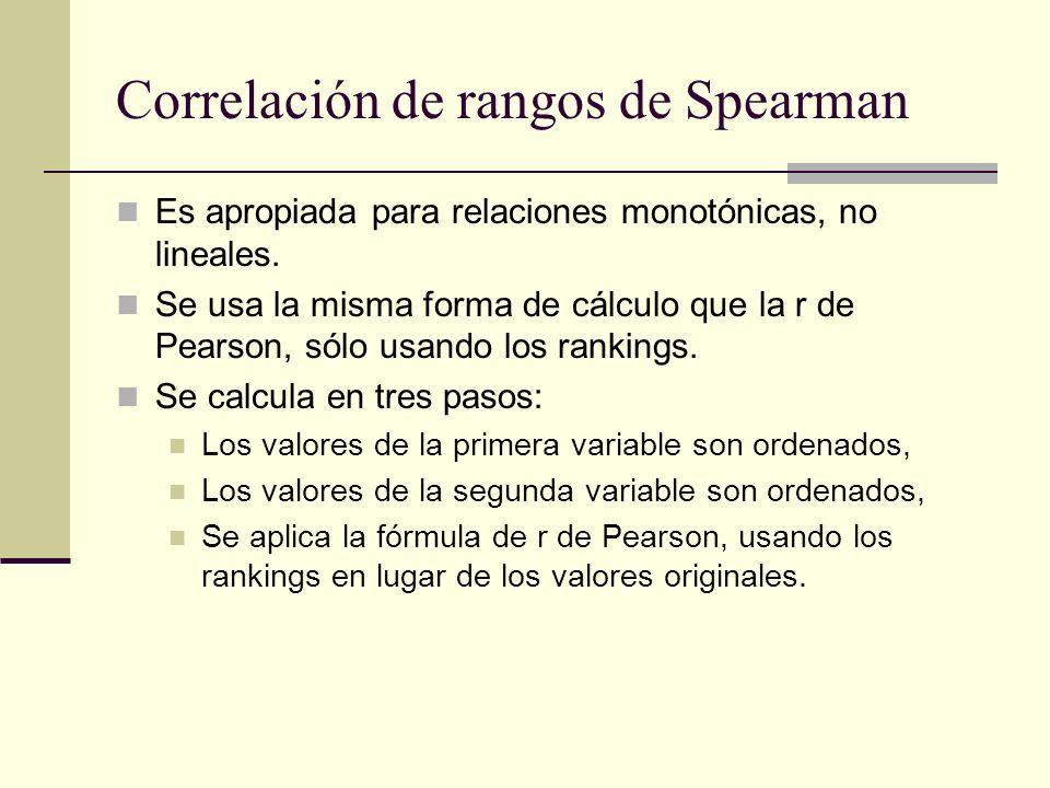 Correlación de rangos de Spearman