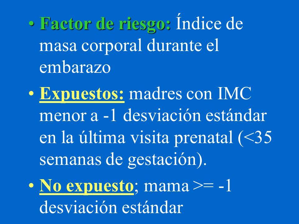 Factor de riesgo: Índice de masa corporal durante el embarazo