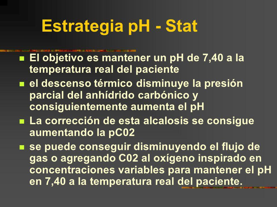 Estrategia pH - Stat El objetivo es mantener un pH de 7,40 a la temperatura real del paciente.