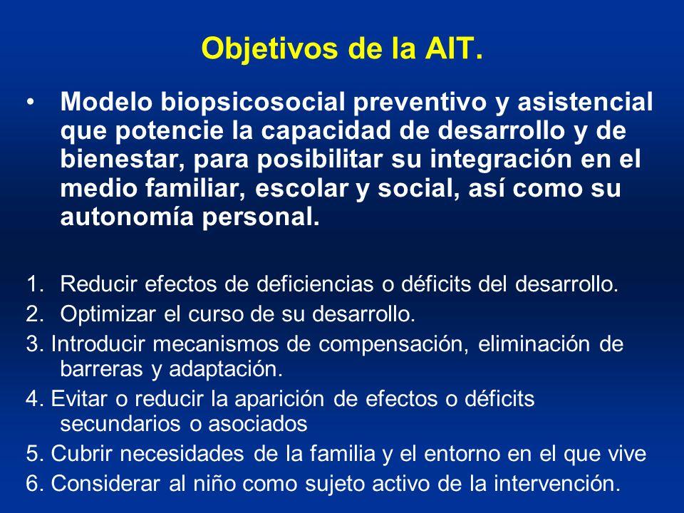 Objetivos de la AIT.
