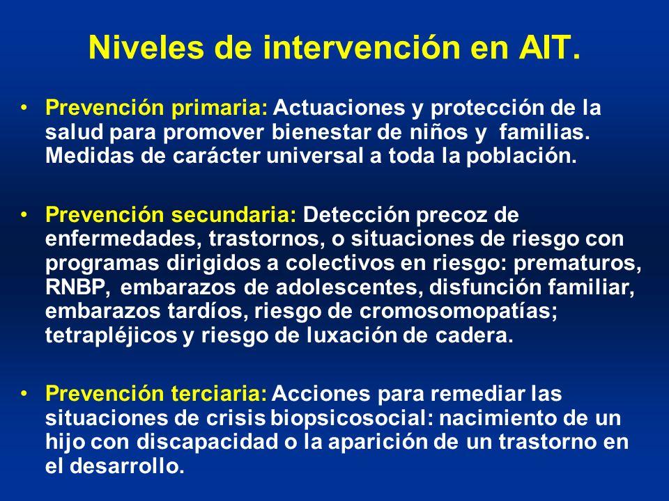 Niveles de intervención en AIT.