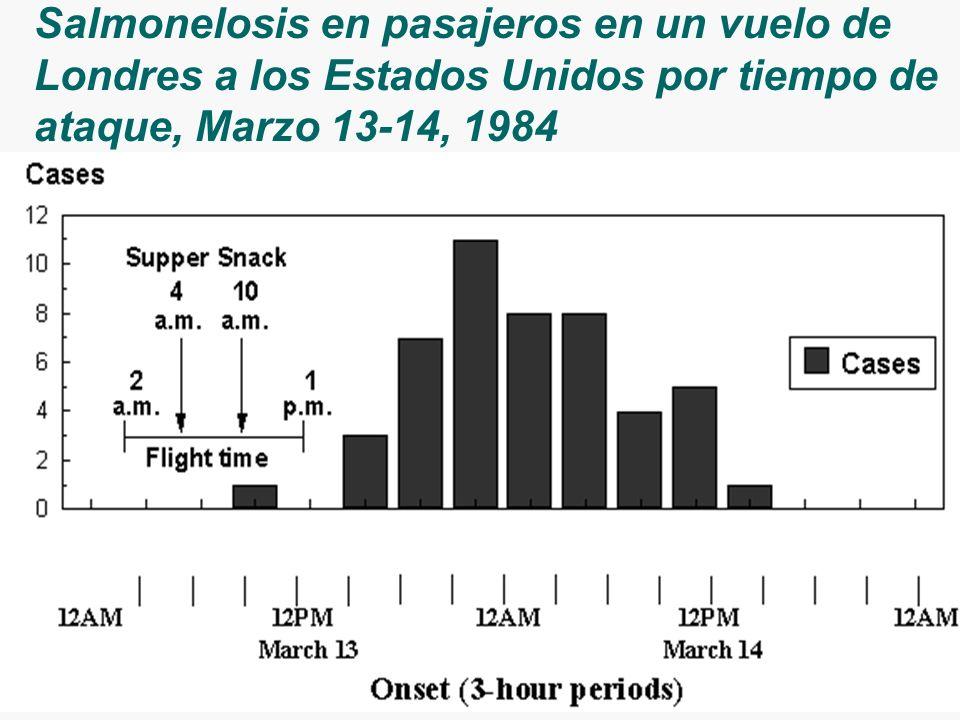 Salmonelosis en pasajeros en un vuelo de Londres a los Estados Unidos por tiempo de ataque, Marzo 13-14, 1984