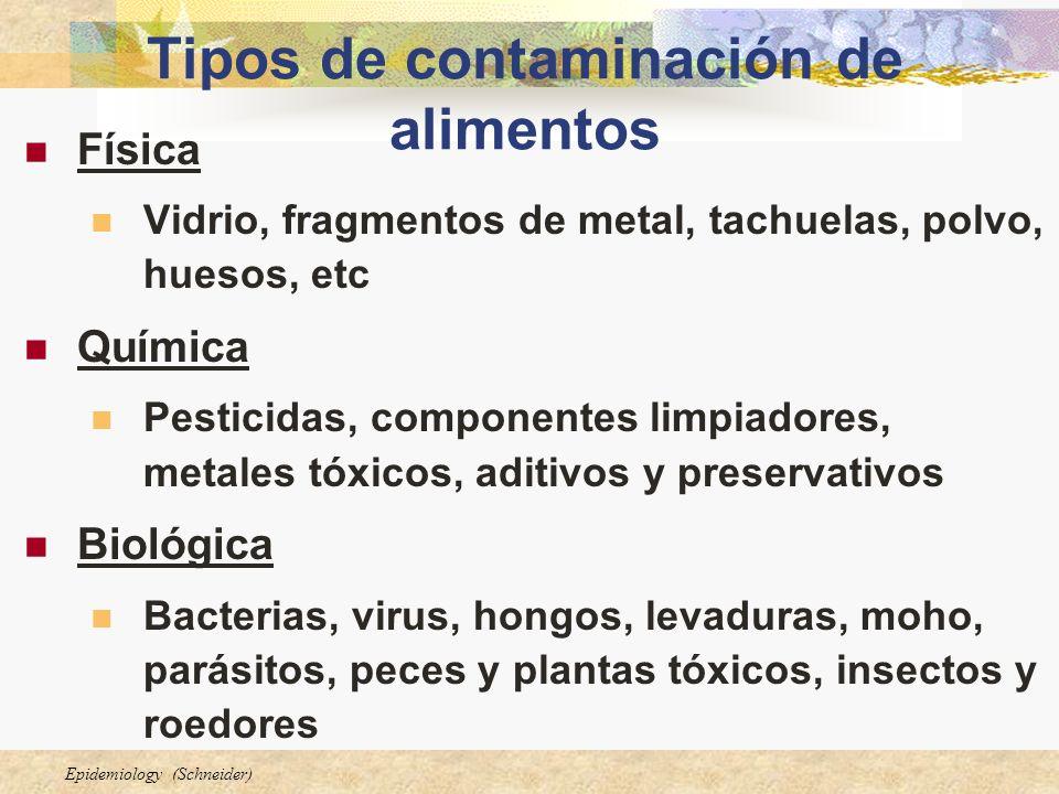 Tipos de contaminación de alimentos