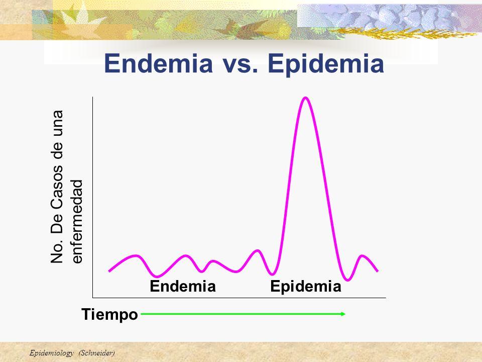 Endemia vs. Epidemia No. De Casos de una enfermedad Endemia Epidemia