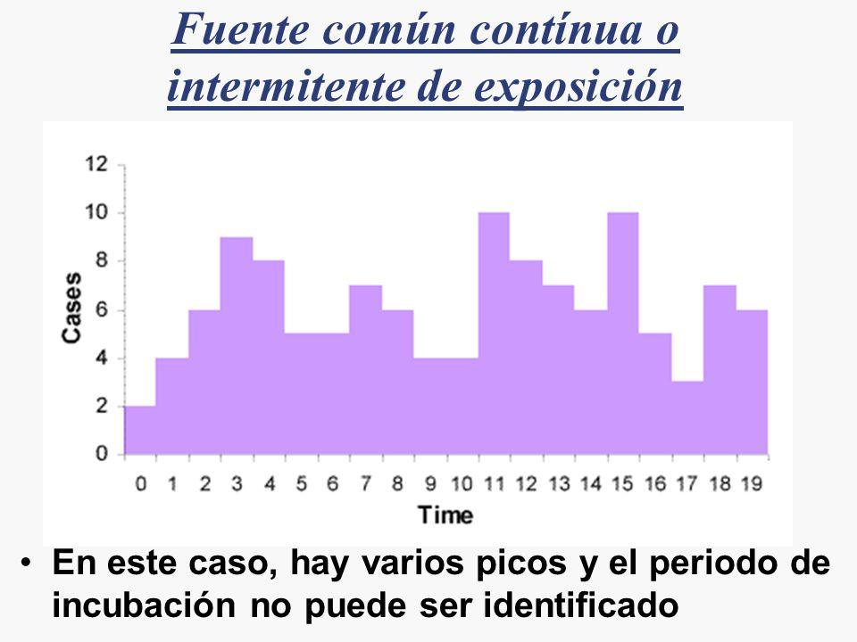 Fuente común contínua o intermitente de exposición